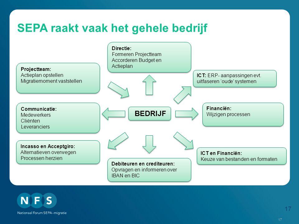 SEPA raakt vaak het gehele bedrijf