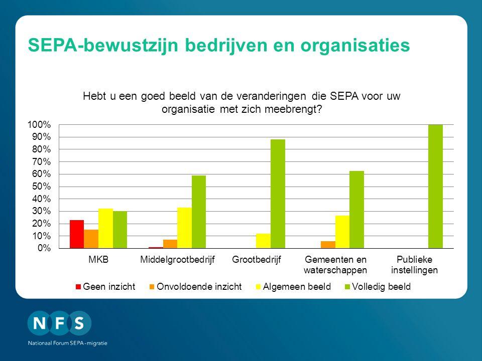 SEPA-bewustzijn bedrijven en organisaties