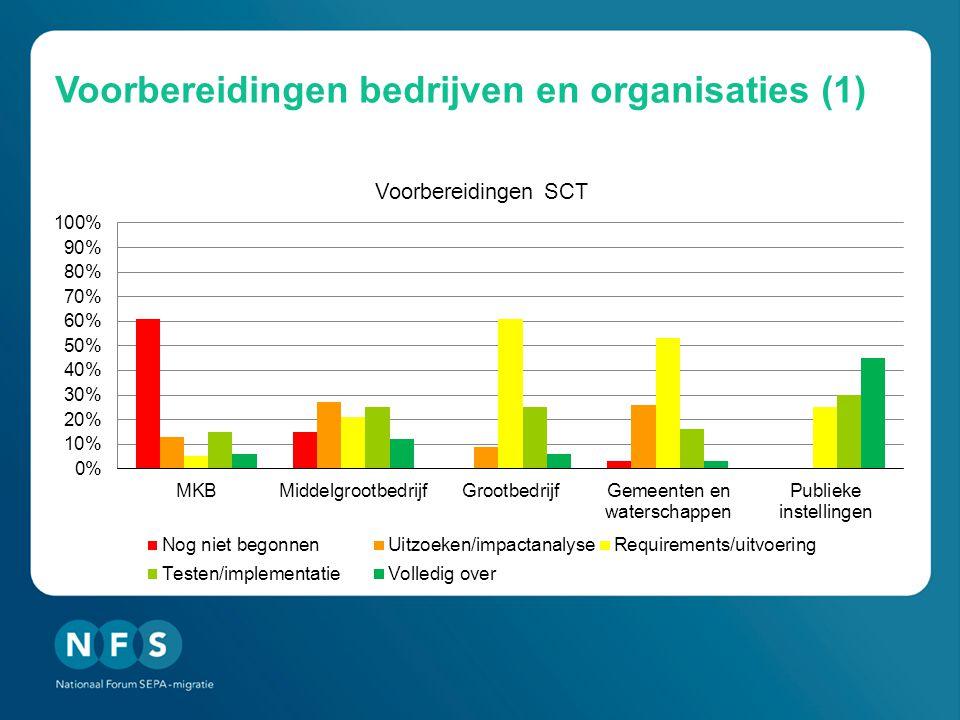 Voorbereidingen bedrijven en organisaties (1)