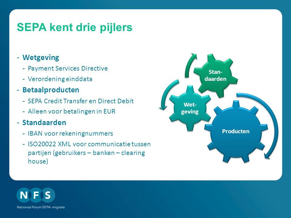 SEPA kent drie pijlers Wetgeving Betaalproducten Standaarden