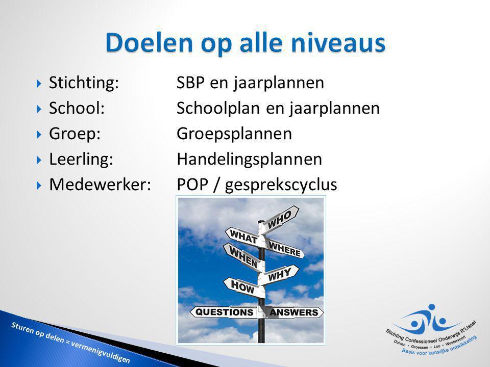 Doelen op alle niveaus Stichting: SBP en jaarplannen