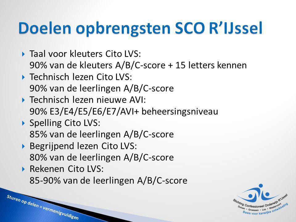 Doelen opbrengsten SCO R'IJssel