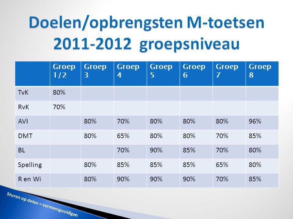 Doelen/opbrengsten M-toetsen 2011-2012 groepsniveau