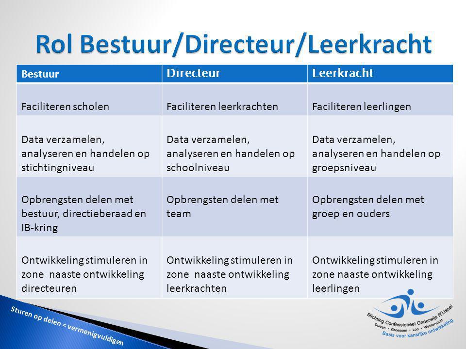 Rol Bestuur/Directeur/Leerkracht