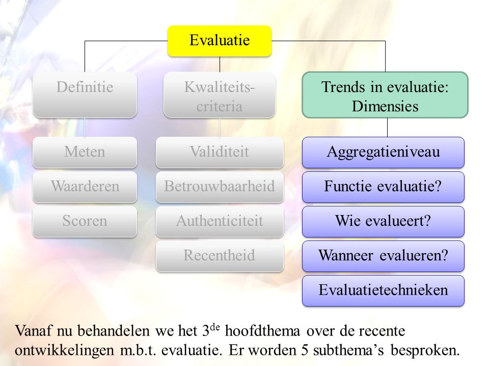 Evaluatie Definitie. Kwaliteits-criteria. Trends in evaluatie: Dimensies. Meten. Validiteit. Aggregatieniveau.