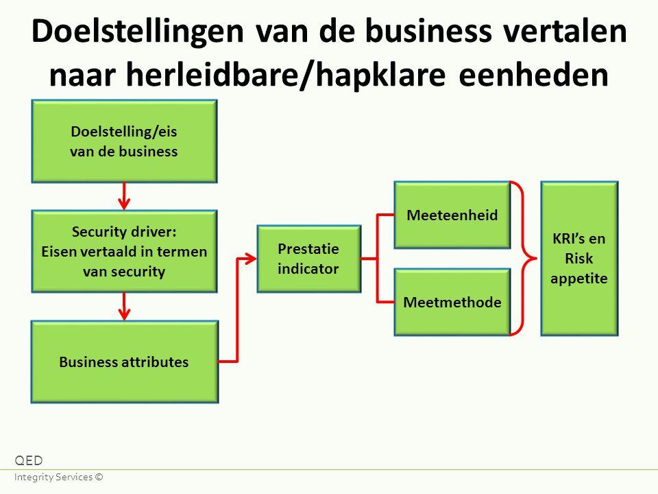 Doelstellingen van de business vertalen