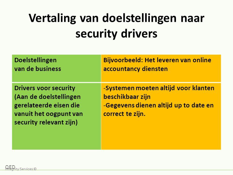 Vertaling van doelstellingen naar security drivers