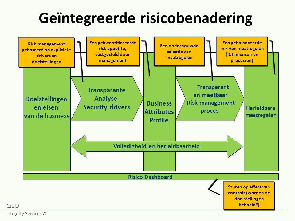 Geïntegreerde risicobenadering