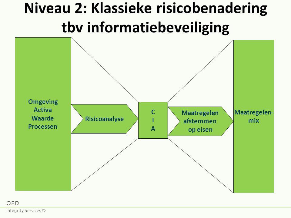 Niveau 2: Klassieke risicobenadering tbv informatiebeveiliging