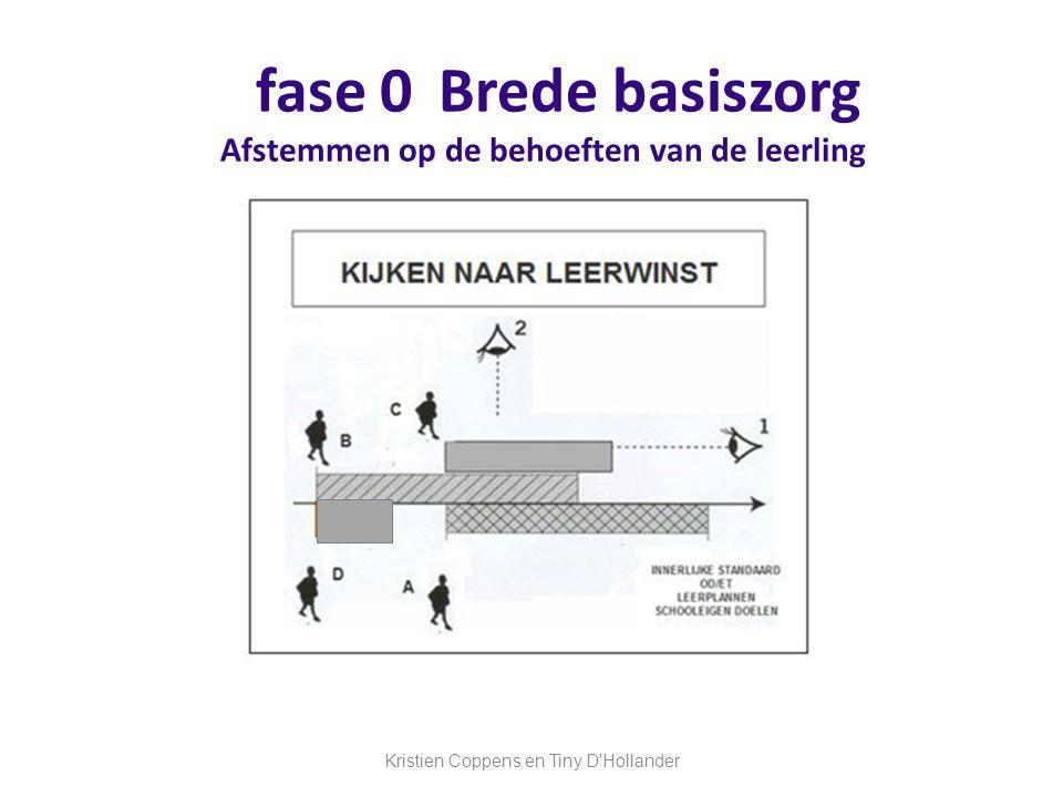 fase 0 Brede basiszorg Afstemmen op de behoeften van de leerling