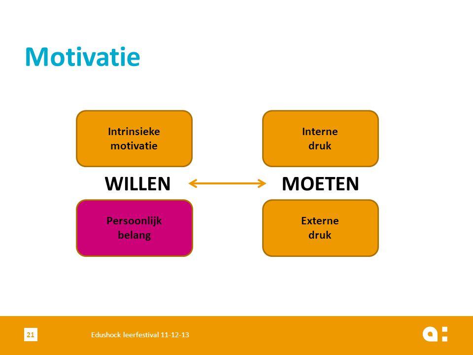 Motivatie WILLEN MOETEN Intrinsieke motivatie Interne druk Persoonlijk