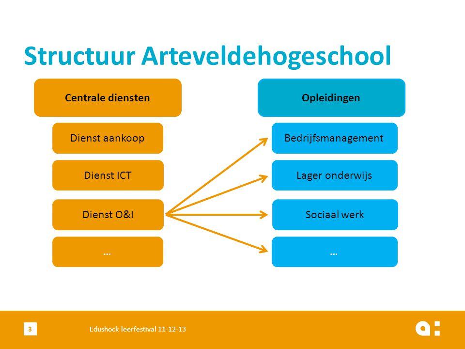 Structuur Arteveldehogeschool