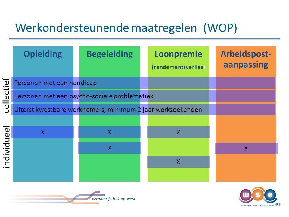 Werkondersteunende maatregelen (WOP)