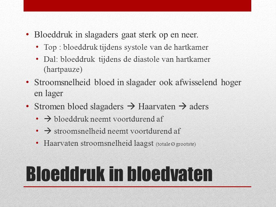 Bloeddruk in bloedvaten