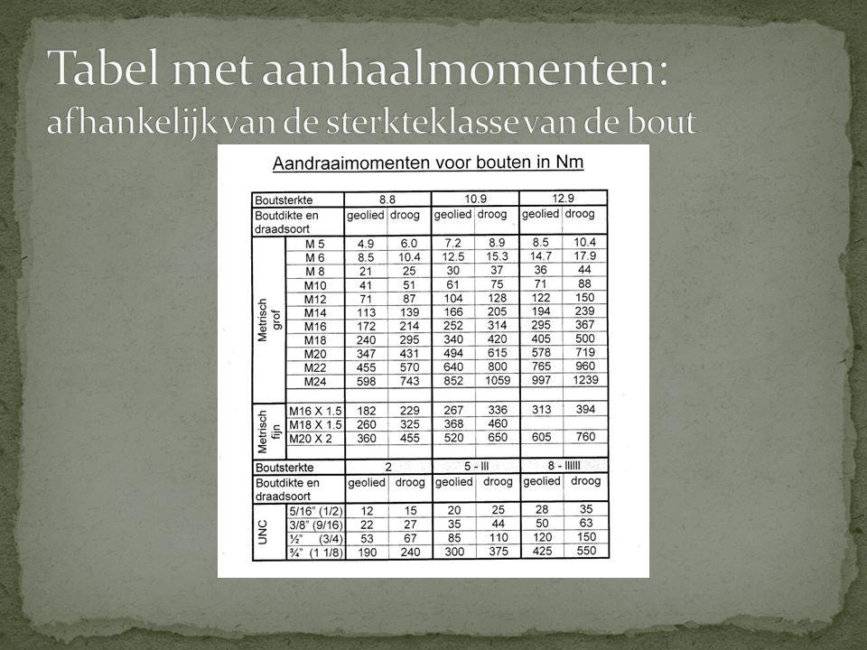 Tabel met aanhaalmomenten: afhankelijk van de sterkteklasse van de bout