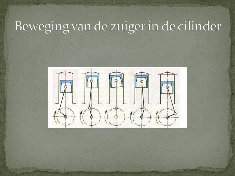 Beweging van de zuiger in de cilinder