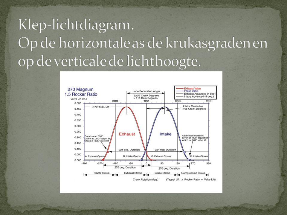 Klep-lichtdiagram. Op de horizontale as de krukasgraden en op de verticale de lichthoogte.