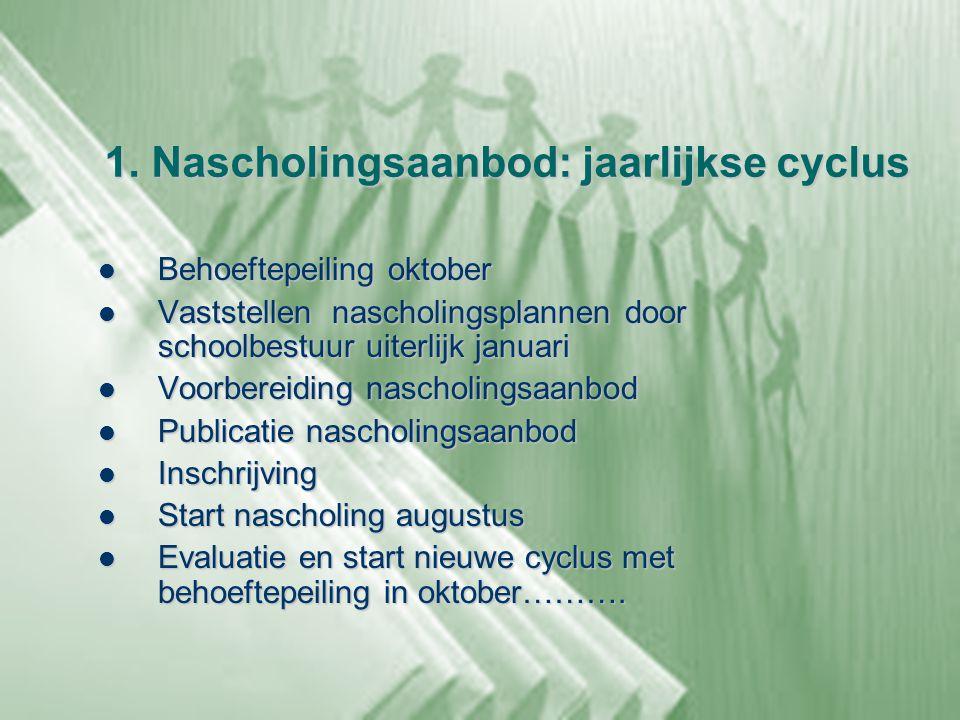 1. Nascholingsaanbod: jaarlijkse cyclus