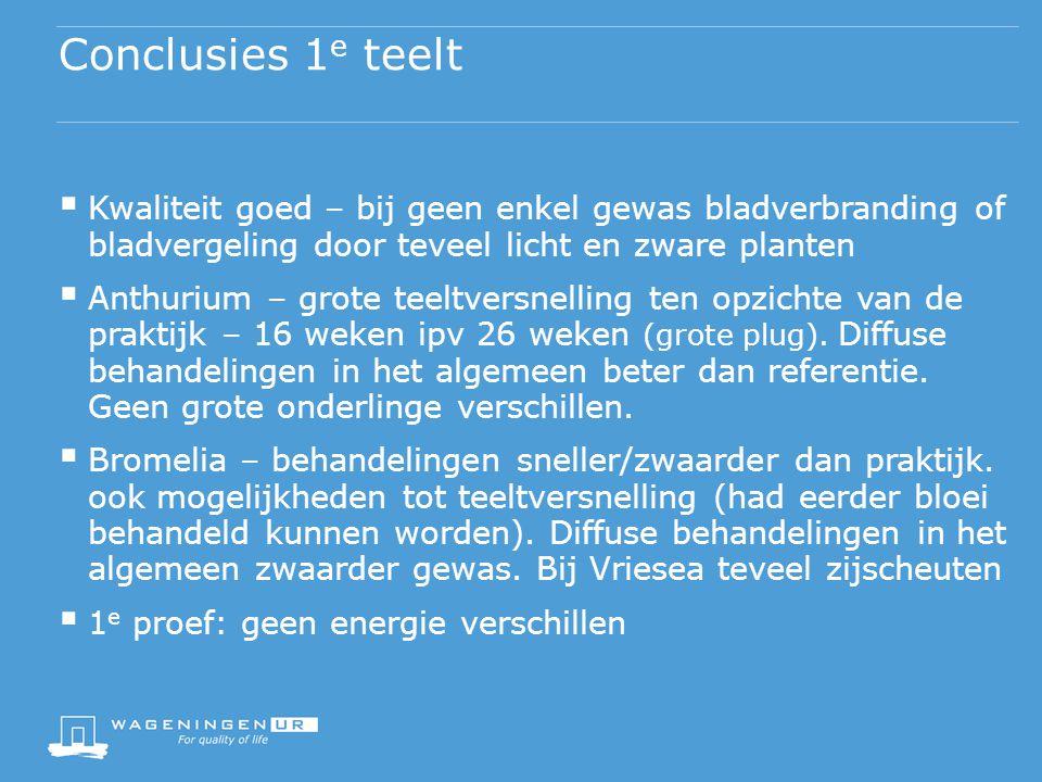 Conclusies 1e teelt Kwaliteit goed – bij geen enkel gewas bladverbranding of bladvergeling door teveel licht en zware planten.