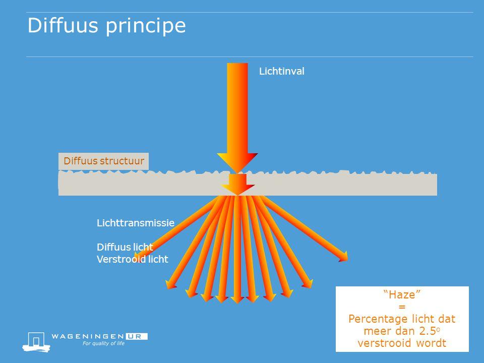 Percentage licht dat meer dan 2.5o verstrooid wordt