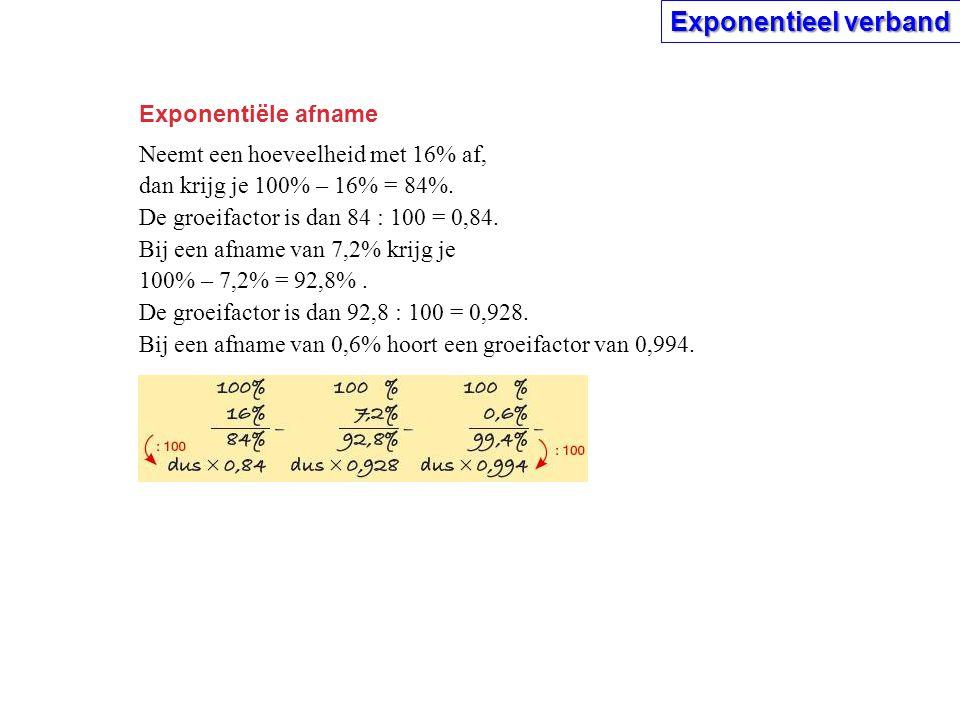 Exponentieel verband Exponentiële afname