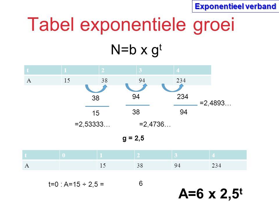 Tabel exponentiele groei