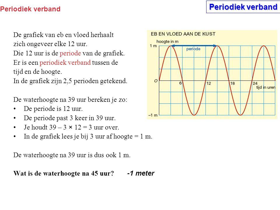 Periodiek verband Periodiek verband