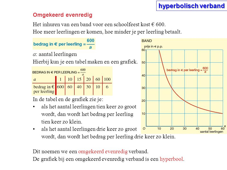 hyperbolisch verband Omgekeerd evenredig