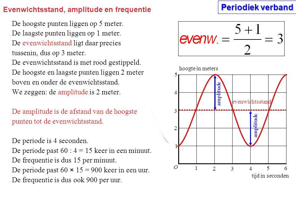 Evenwichtsstand, amplitude en frequentie