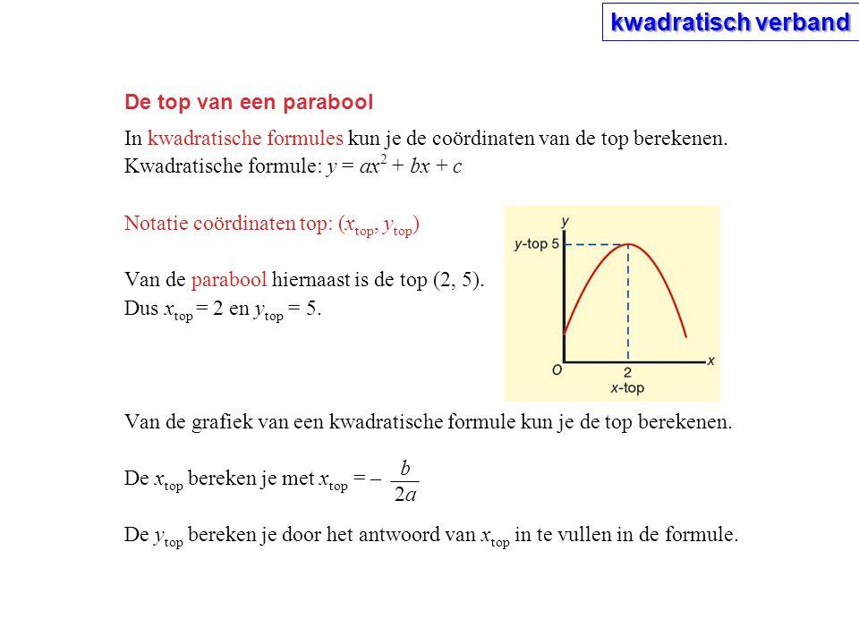 kwadratisch verband De top van een parabool