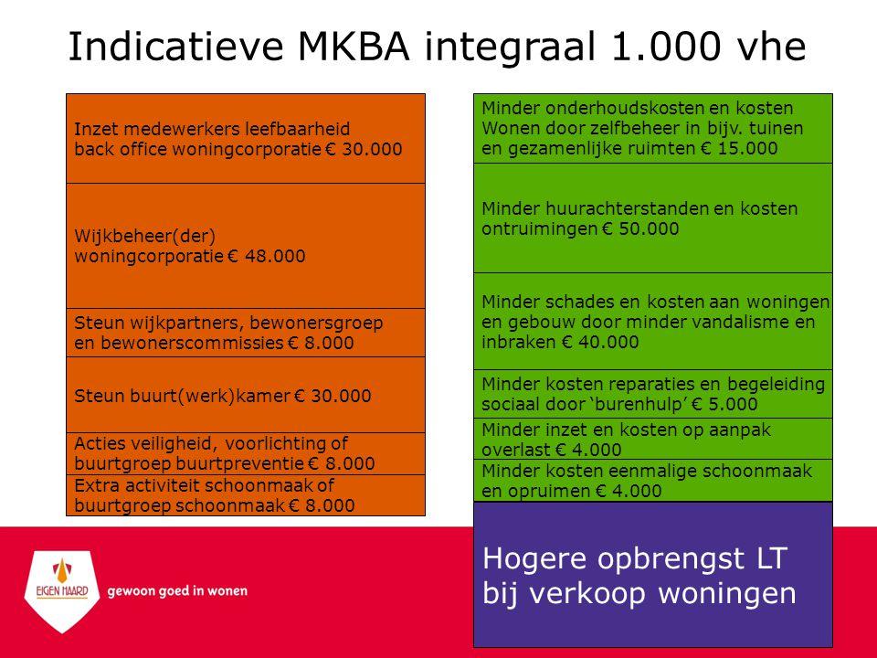 Indicatieve MKBA integraal 1.000 vhe