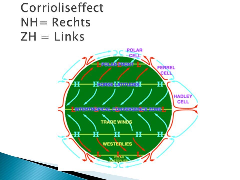 Corrioliseffect NH= Rechts ZH = Links