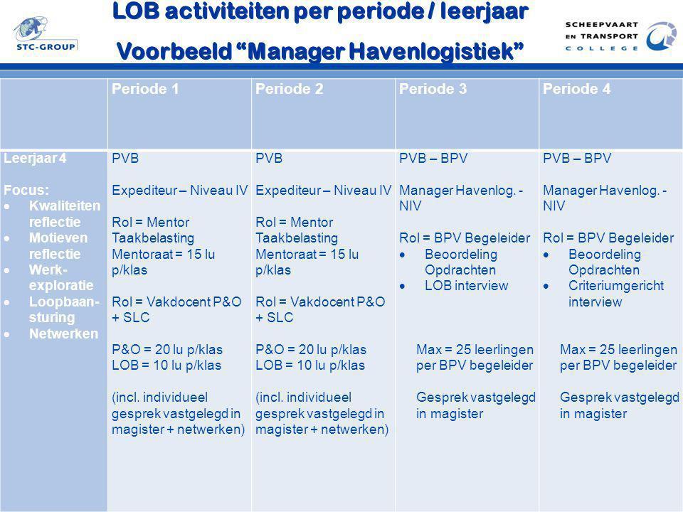 LOB activiteiten per periode / leerjaar