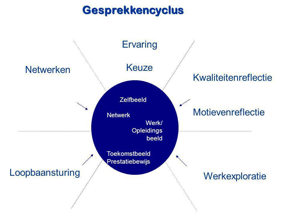 Gesprekkencyclus Ervaring Keuze Netwerken Kwaliteitenreflectie
