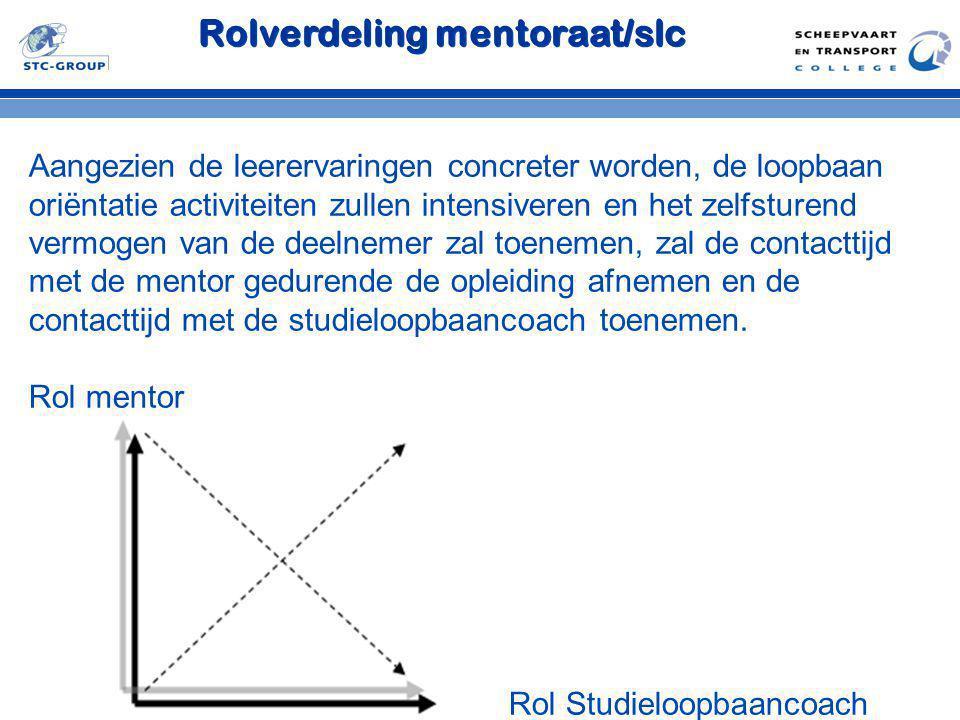 Rolverdeling mentoraat/slc
