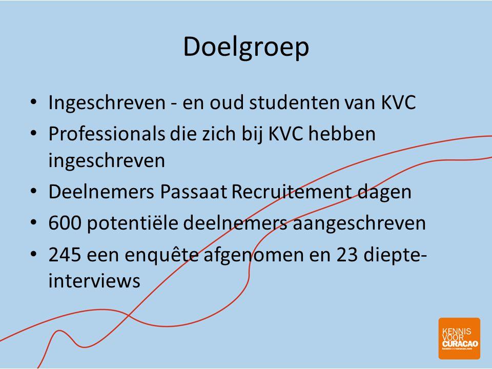 Doelgroep Ingeschreven - en oud studenten van KVC