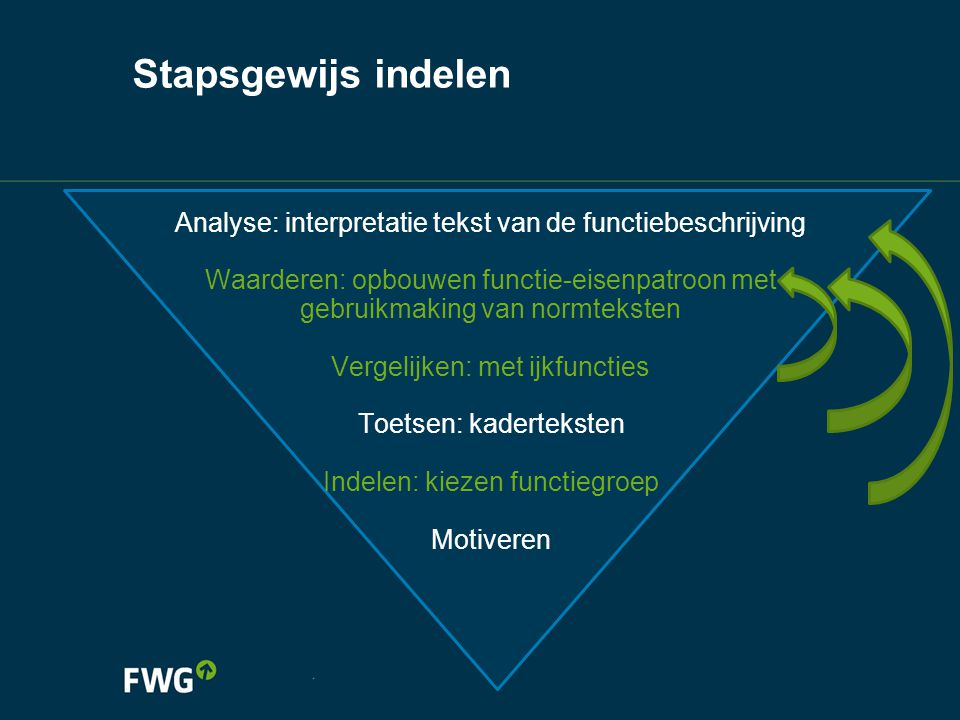 Stapsgewijs indelen Analyse: interpretatie tekst van de functiebeschrijving.