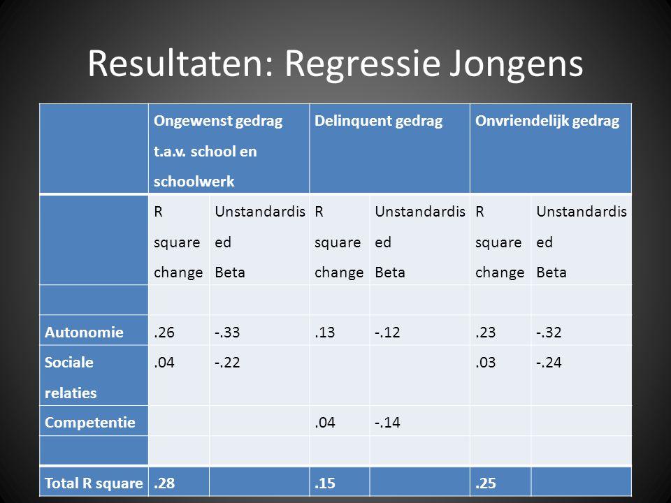 Resultaten: Regressie Jongens