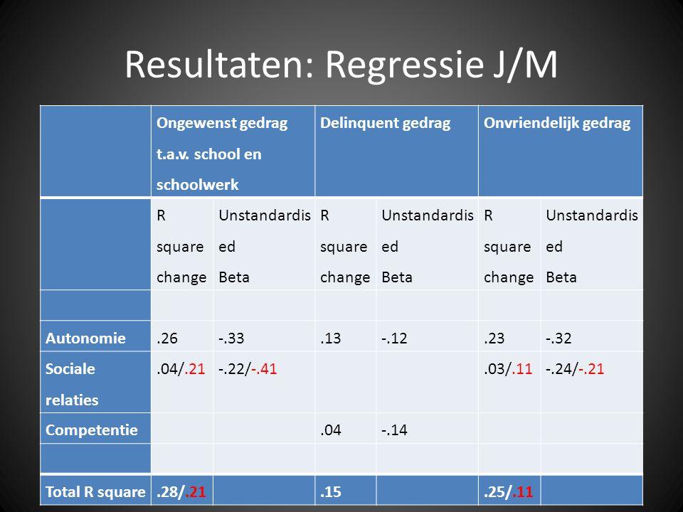Resultaten: Regressie J/M