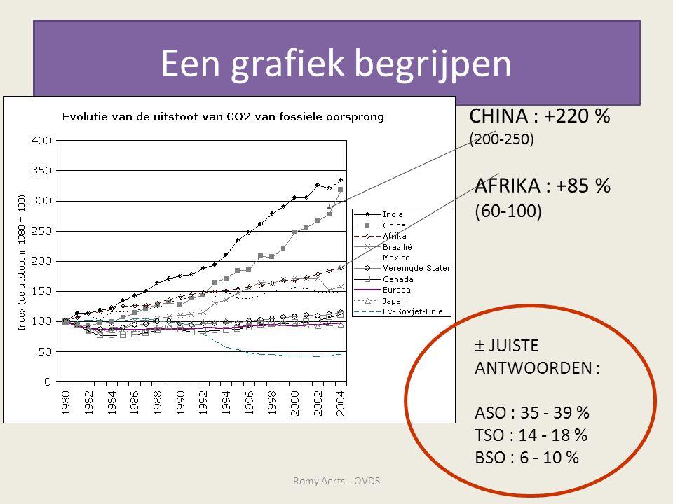Een grafiek begrijpen CHINA : +220 % AFRIKA : +85 % (60-100)
