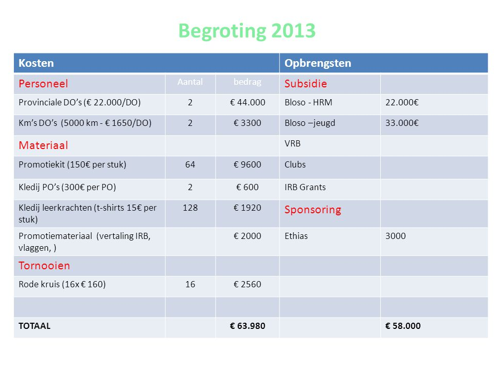 Begroting 2013 Kosten Opbrengsten Personeel Subsidie Materiaal