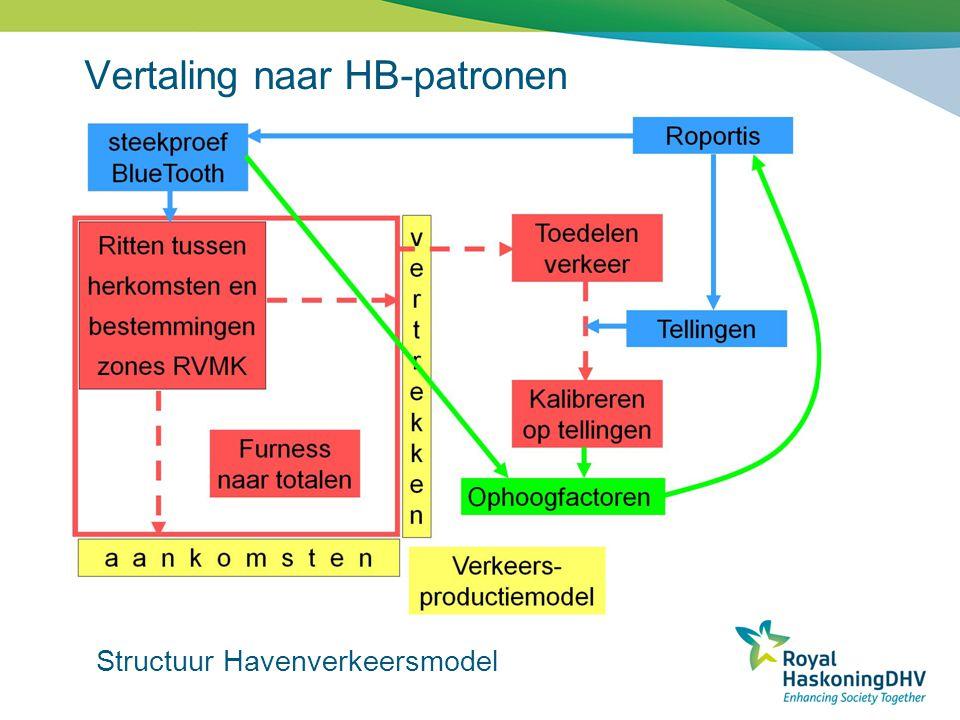 Vertaling naar HB-patronen