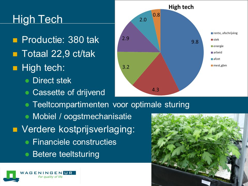 High Tech Productie: 380 tak Totaal 22,9 ct/tak High tech: