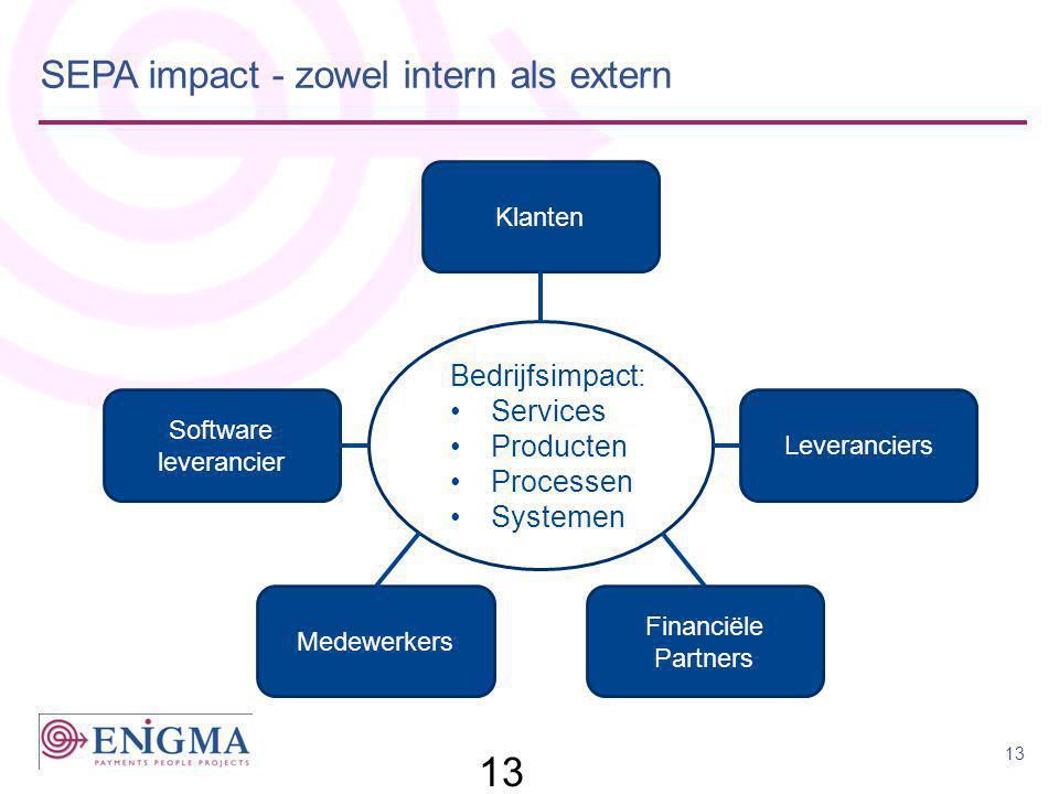SEPA impact - zowel intern als extern