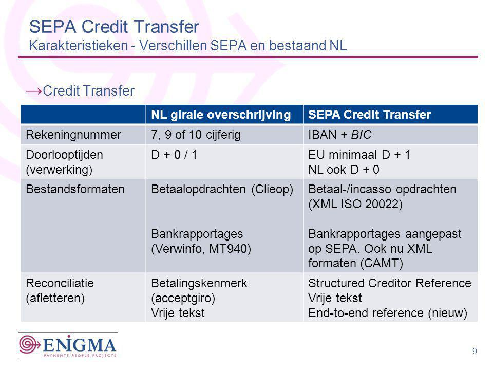 SEPA Credit Transfer Karakteristieken - Verschillen SEPA en bestaand NL