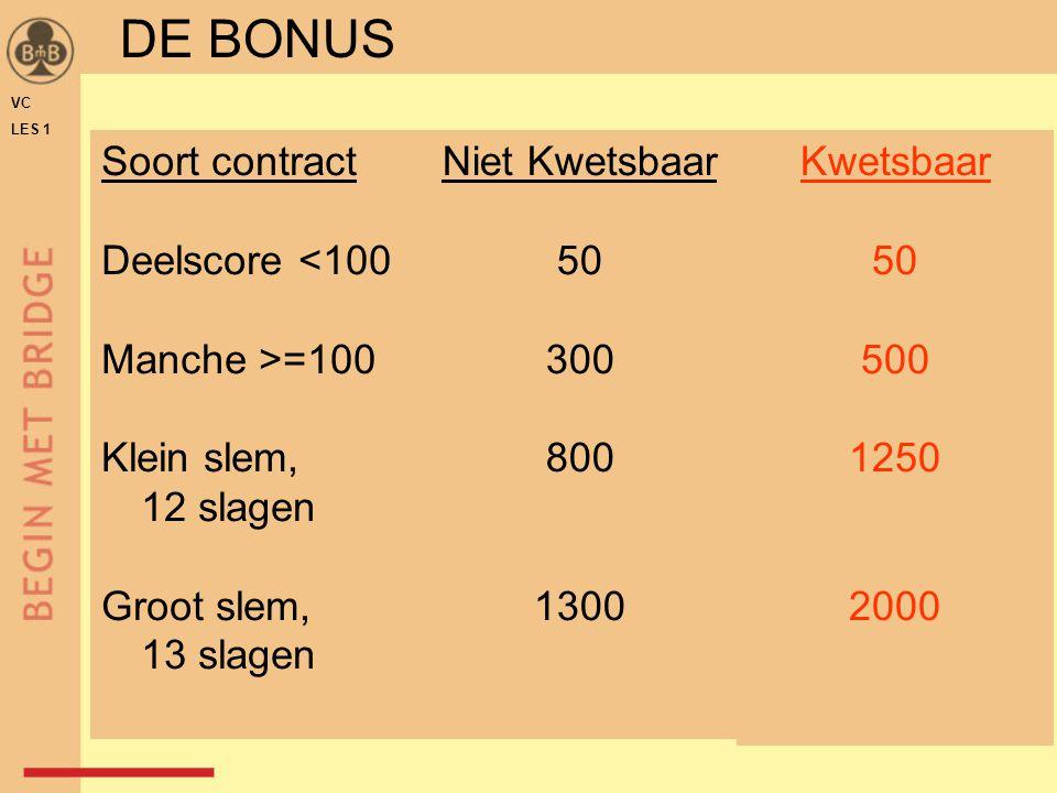 DE BONUS Soort contract Deelscore <100 Manche >=100