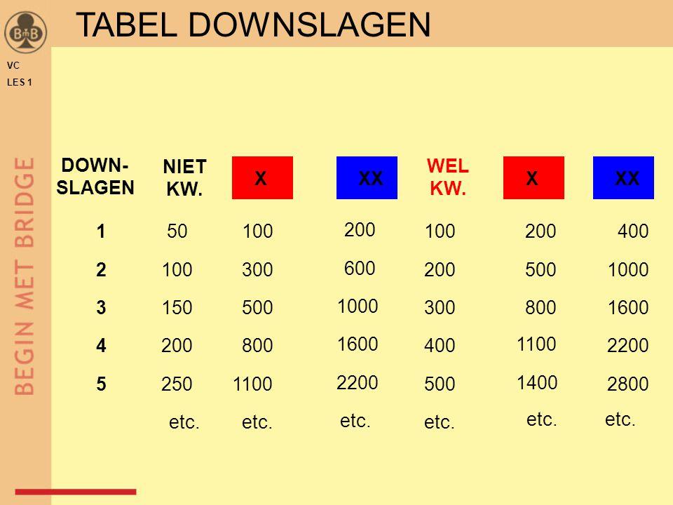 TABEL DOWNSLAGEN DOWN- SLAGEN WEL KW. NIET KW. X XX X XX 1 50 100 200