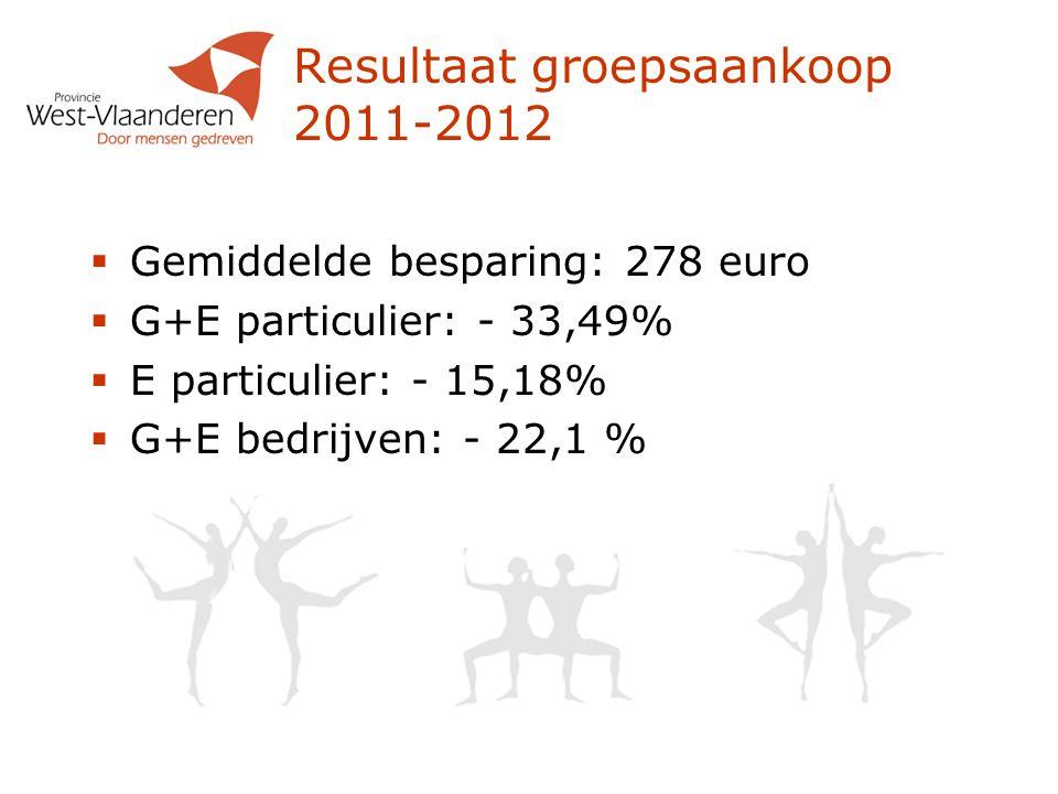 Resultaat groepsaankoop 2011-2012