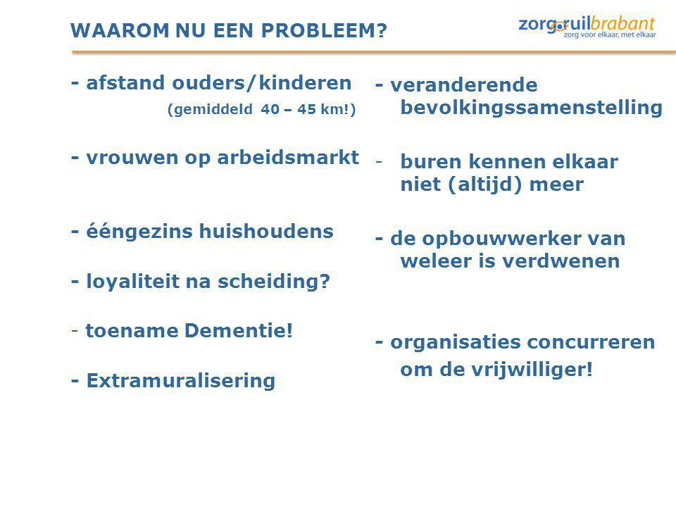 WAAROM NU EEN PROBLEEM - afstand ouders/kinderen. (gemiddeld 40 – 45 km!) - vrouwen op arbeidsmarkt.