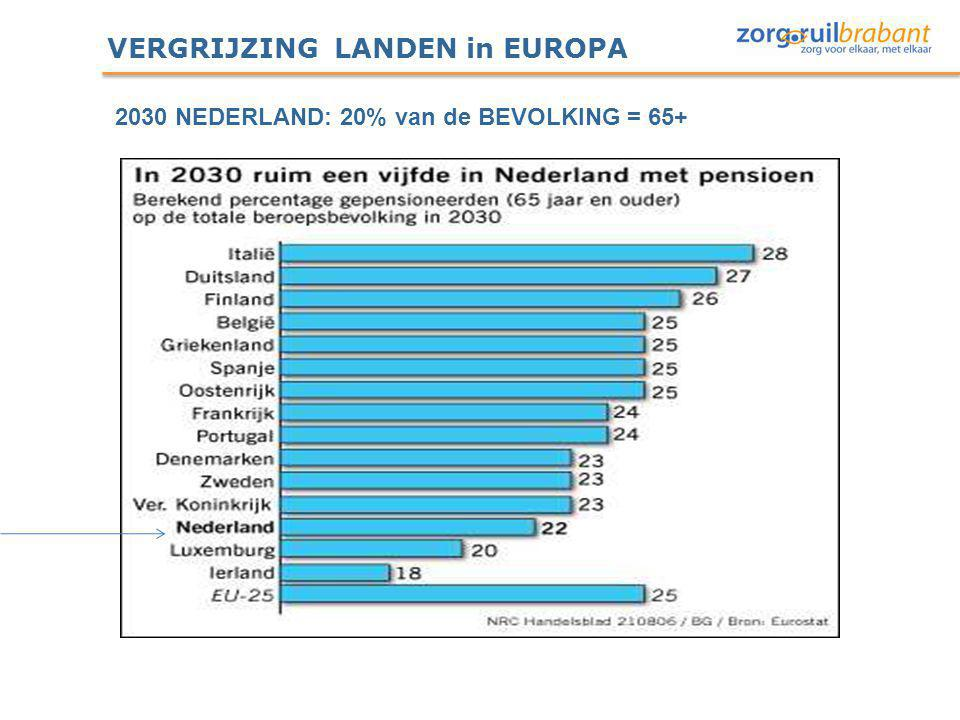 VERGRIJZING LANDEN in EUROPA